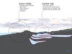 Hydro-Net - город будущего
