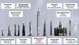 Здание высотой 1 километр